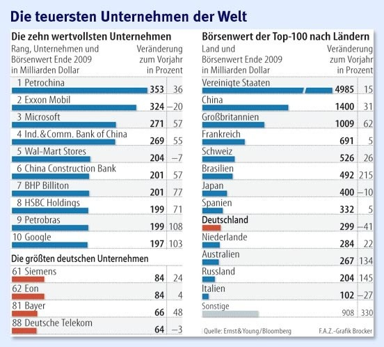 infografik-die-teuersten