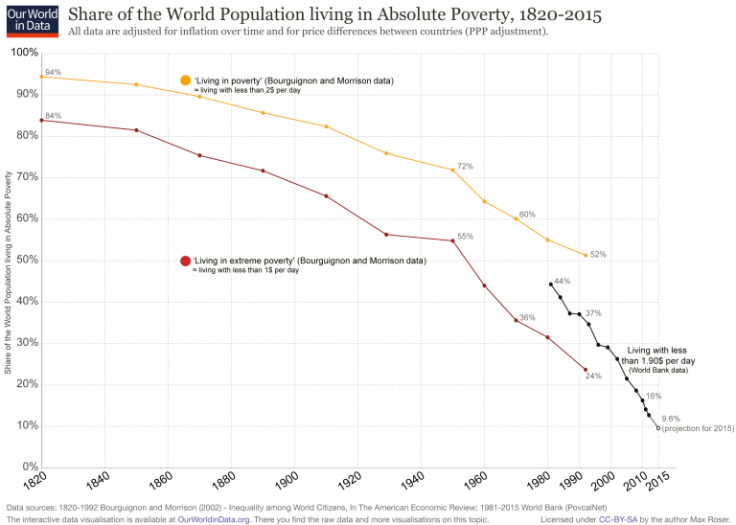 poverty-rates-1820-2016