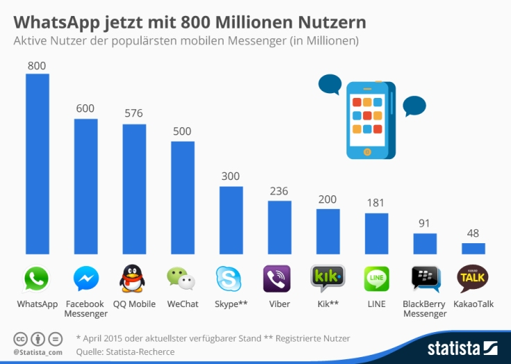 infografik_3412_aktive_nutzer_der_populaersten_mobilen_messenger_n